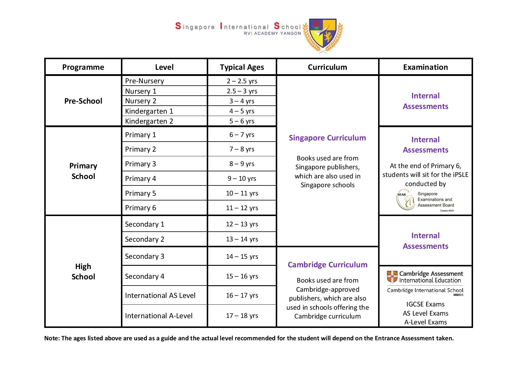 Grade Levels and Curriculum